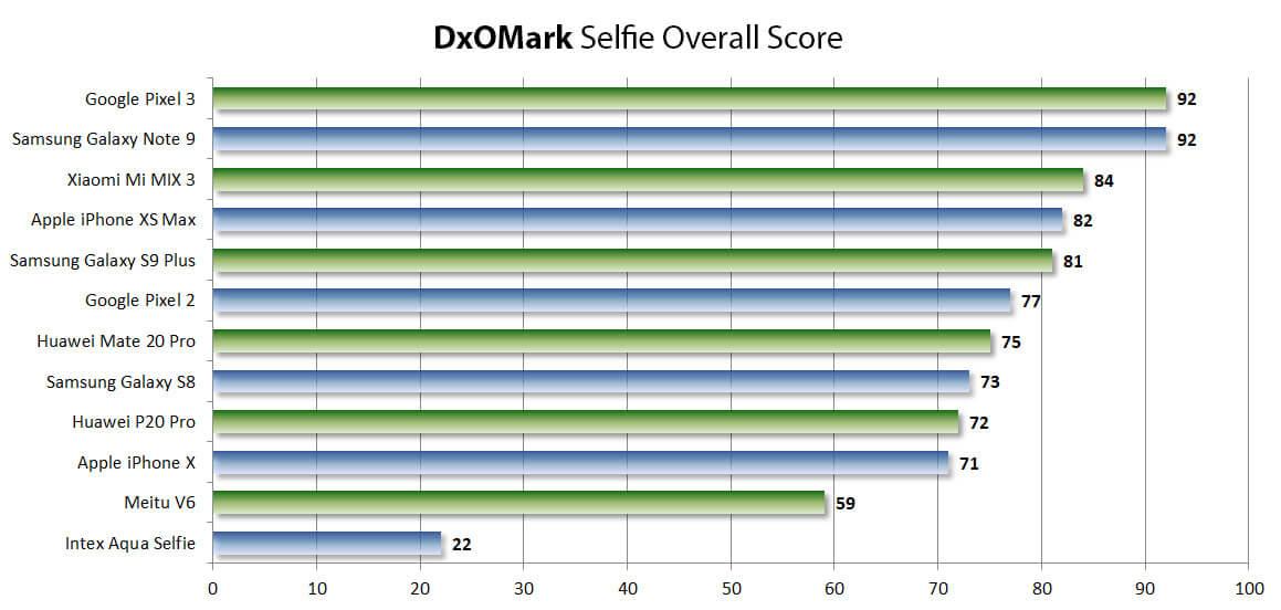 Рейтинг селфи-камер от DxOMark