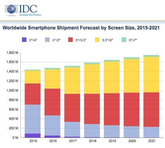 Прогноз продаж смартфонов по всему миру