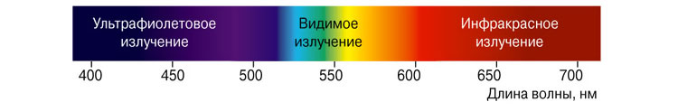 Видимый спектр света