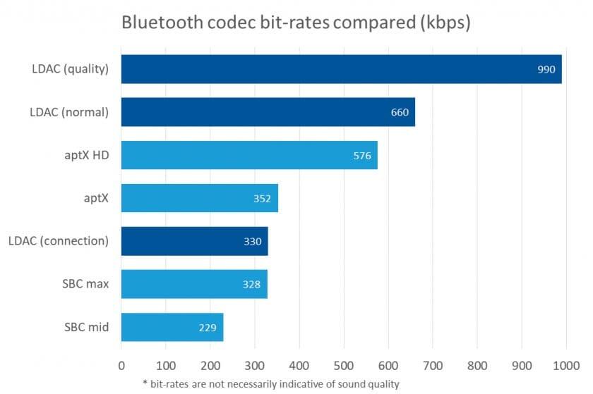 Сравнение bluetooth кодеков беспроводных наушников