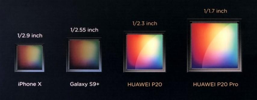 Сравнение размеров матриц камер смартфонов