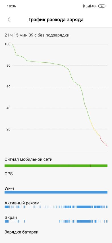 График расхода заряда Redmi Note 7