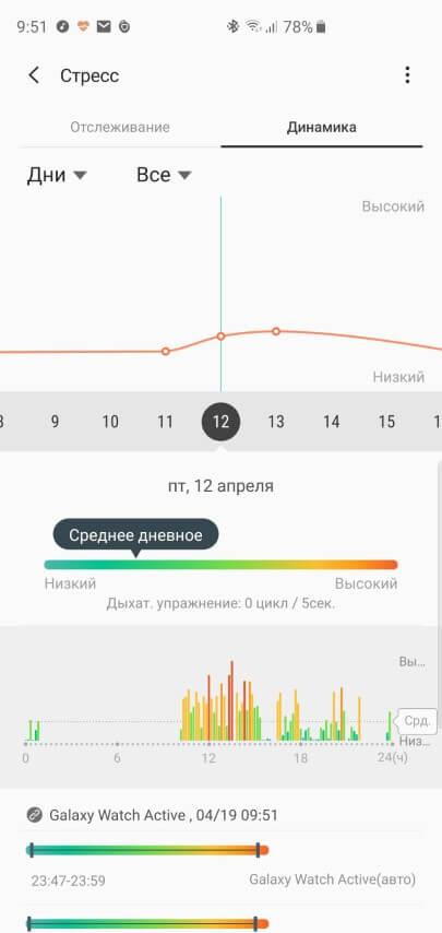 Подробный отчет в Samsung Health об уровне стресса измеряемый часами Galaxy Watch Active