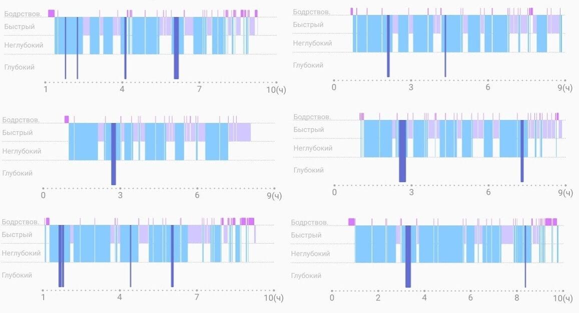 Как Galaxy Watch Active учитывают сон и фазы сна?