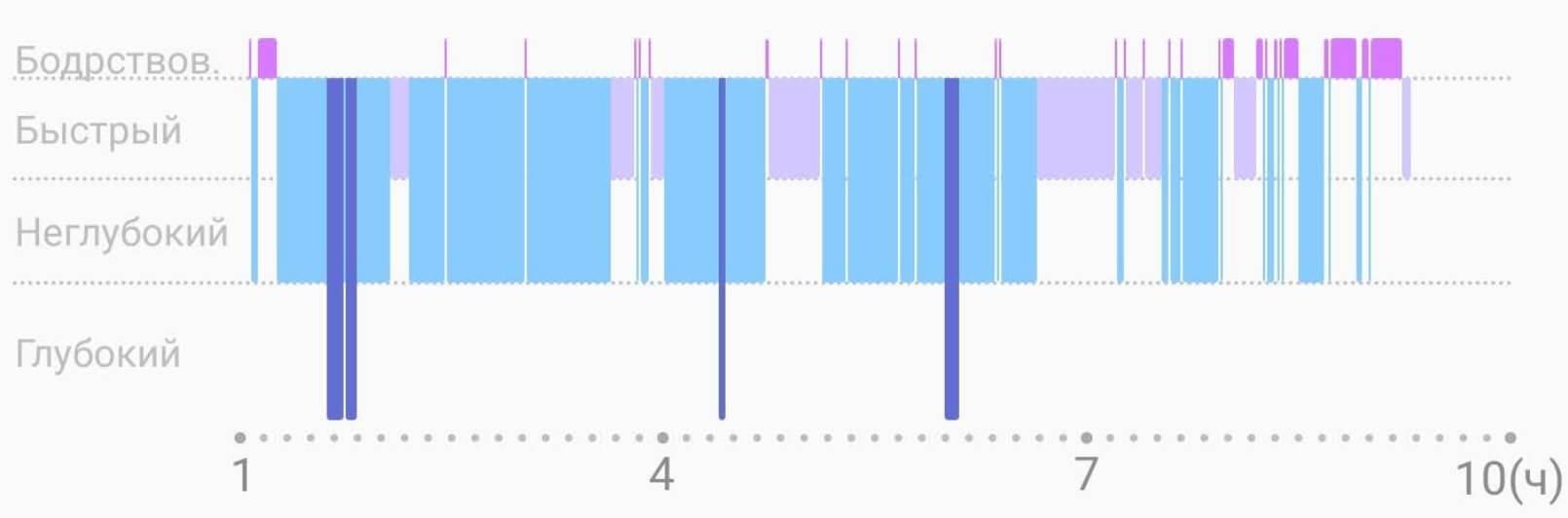 Разбивка сна по фазам в Galaxy Watch Active