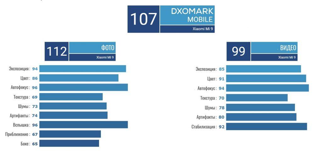 Оценка камеры Mi 9 от DxOMark