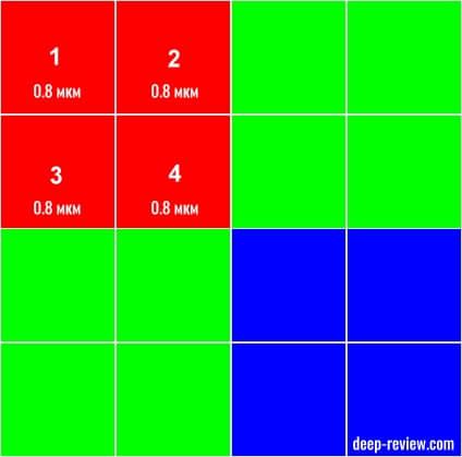 Quad Byer фильтр Sony IMX586