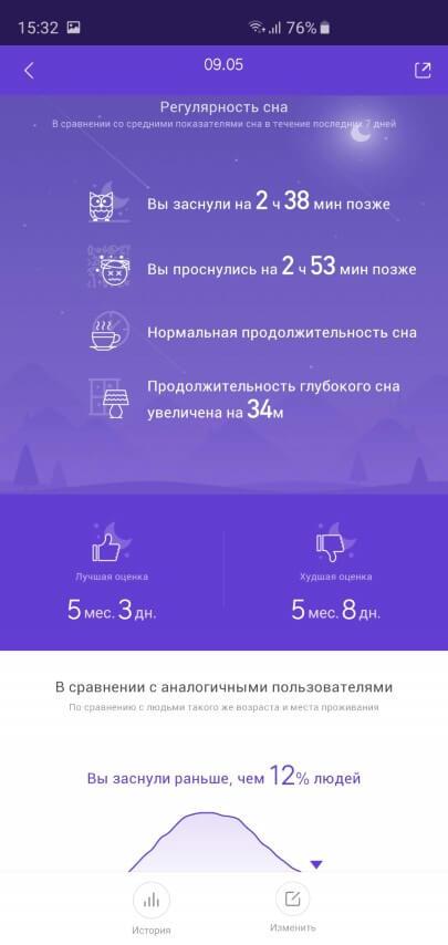 Анализ сна в приложении Xiaomi Mi Fit