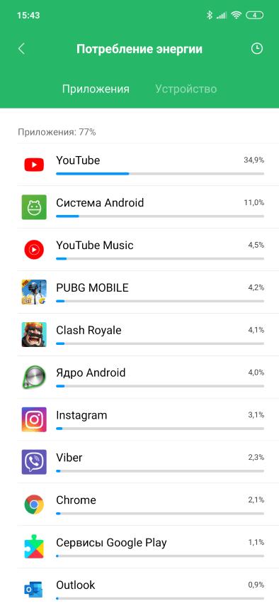 Потребление энергии Xiaomi Mi 9