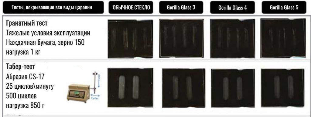 результаты лабораторного тестирования стекла Gorilla Glass на царапины