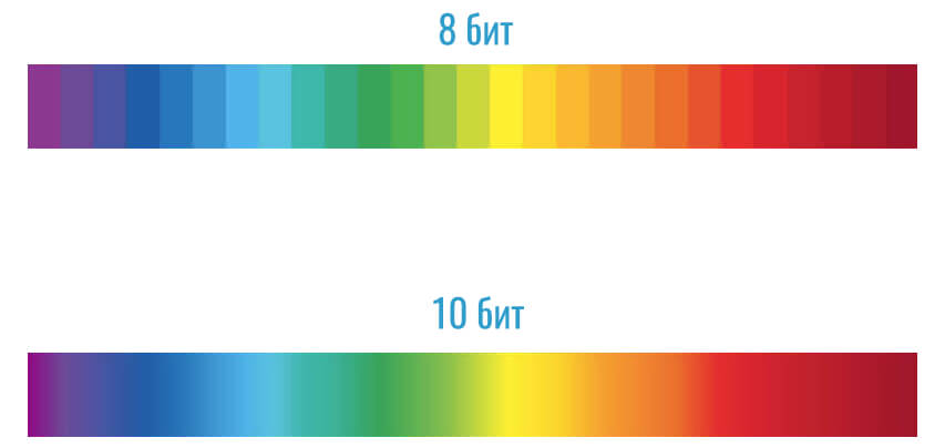 сравнение 8-битного и 10-битного цвета