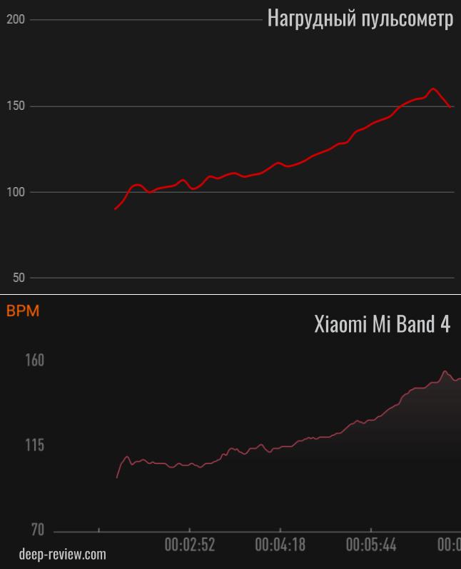 Сравнение нагрудного пульсометра с Mi Band 4