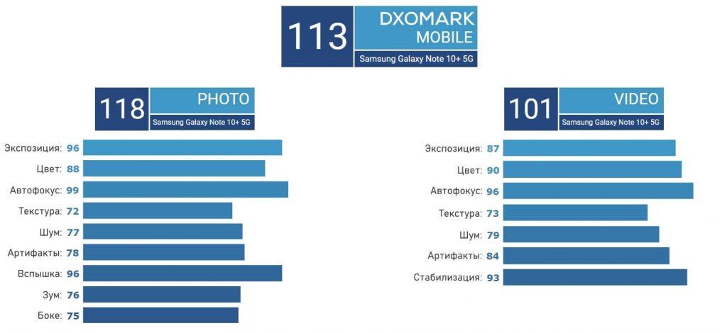 оценка камеры Note 10+ от DxOMark