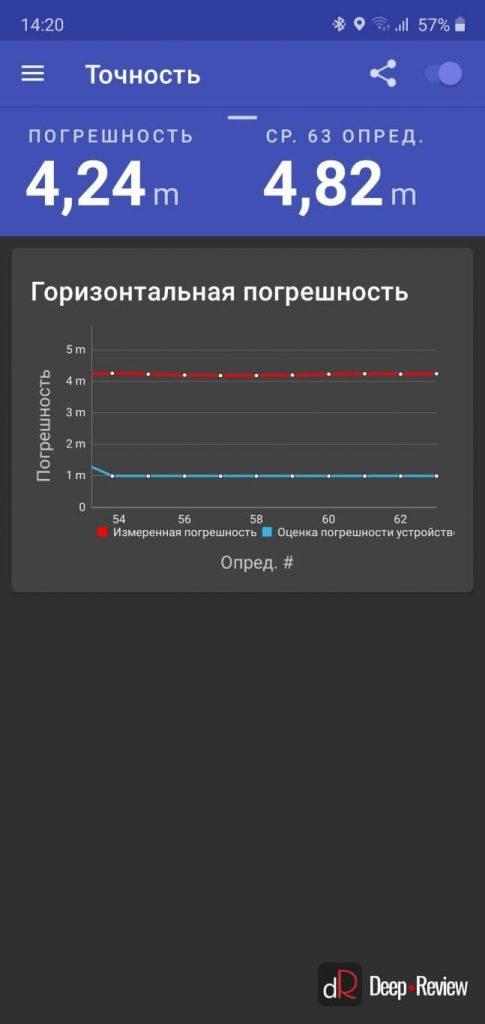 точность работы GPS на Samsung Galaxy Note10+