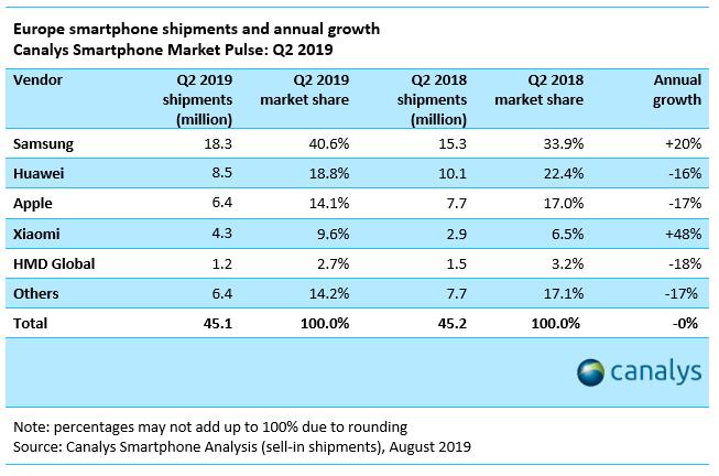 отчет о состоянии рынка смартфонов на второй квартал 2019 года