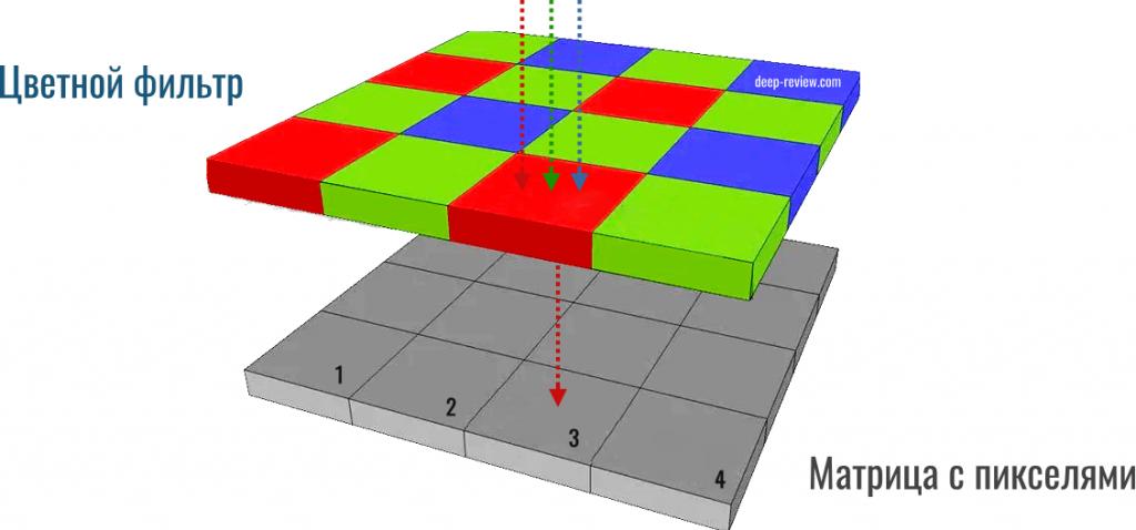 фильтр байера в мобильных матрицах