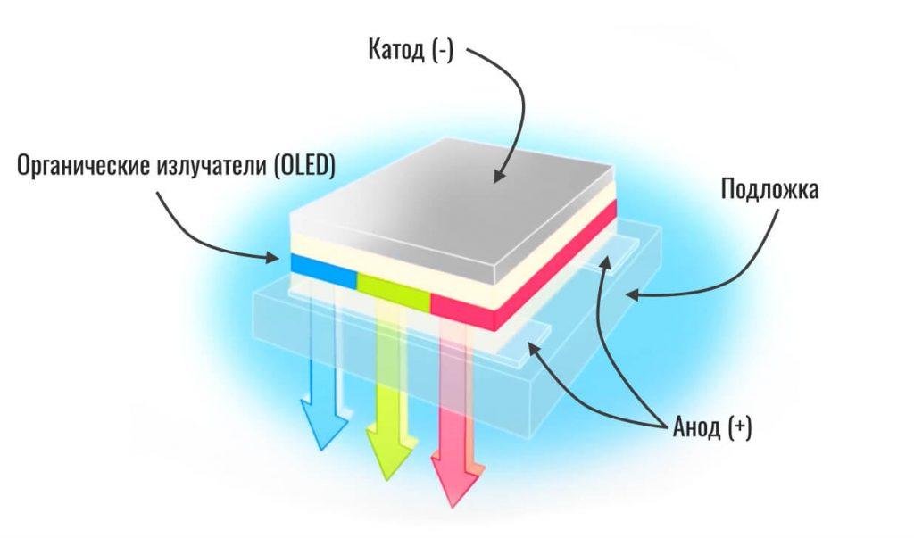 как работает OLED
