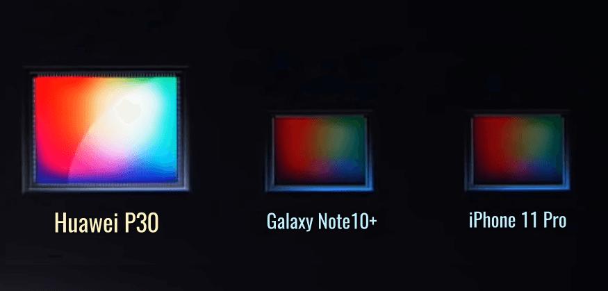 Сравнение матриц Huawei P30, Galaxy Note10 и iPhone 11 Pro
