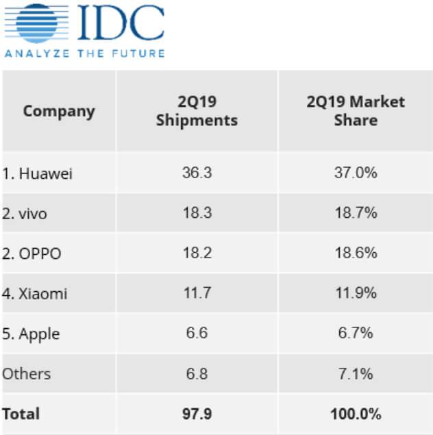 рынок смартфонов в Китае
