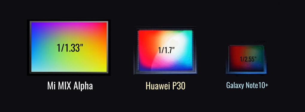 сравнение матриц Mi Mix Alpha, Huawei P30 Pro и Galaxy Note10