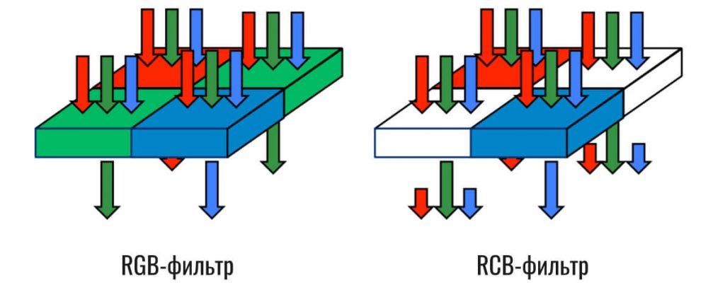 RCB-фильтр для матрицы камеры