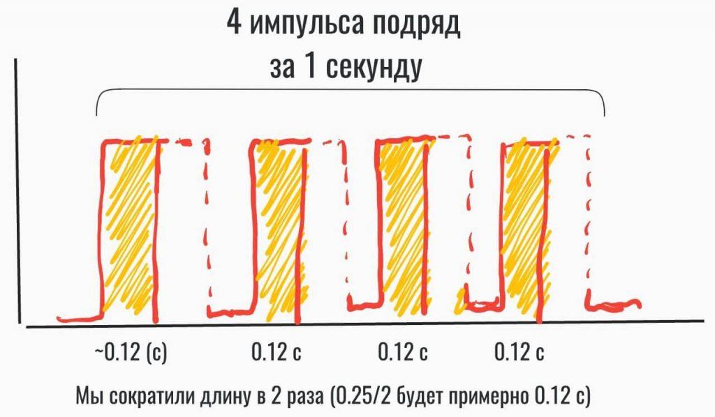 Сокращаем ширину импульсов в 2 раза, контролируя яркость