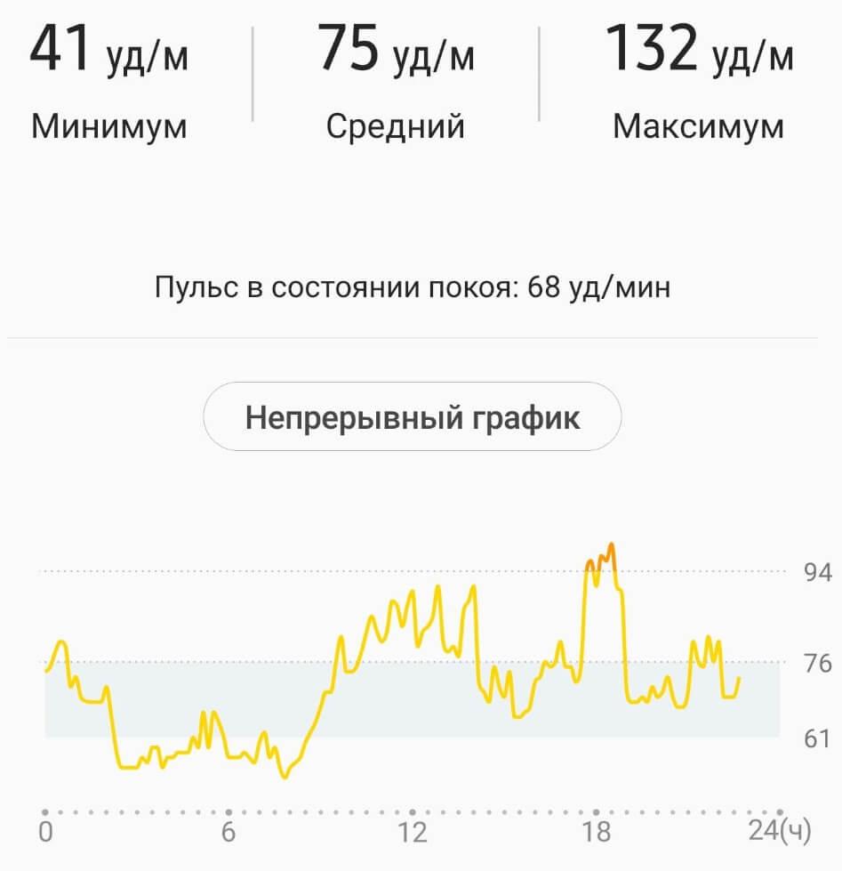 Непрерывное измерение пульса на Galaxy Watch Active 2