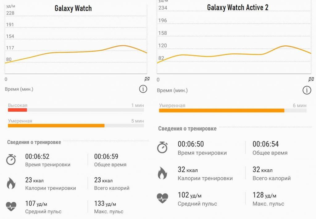 сравнение пульсометров Galaxy Watch и Galaxy Watch Active 2