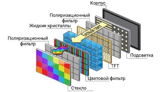 структура IPS-экрана смартфона