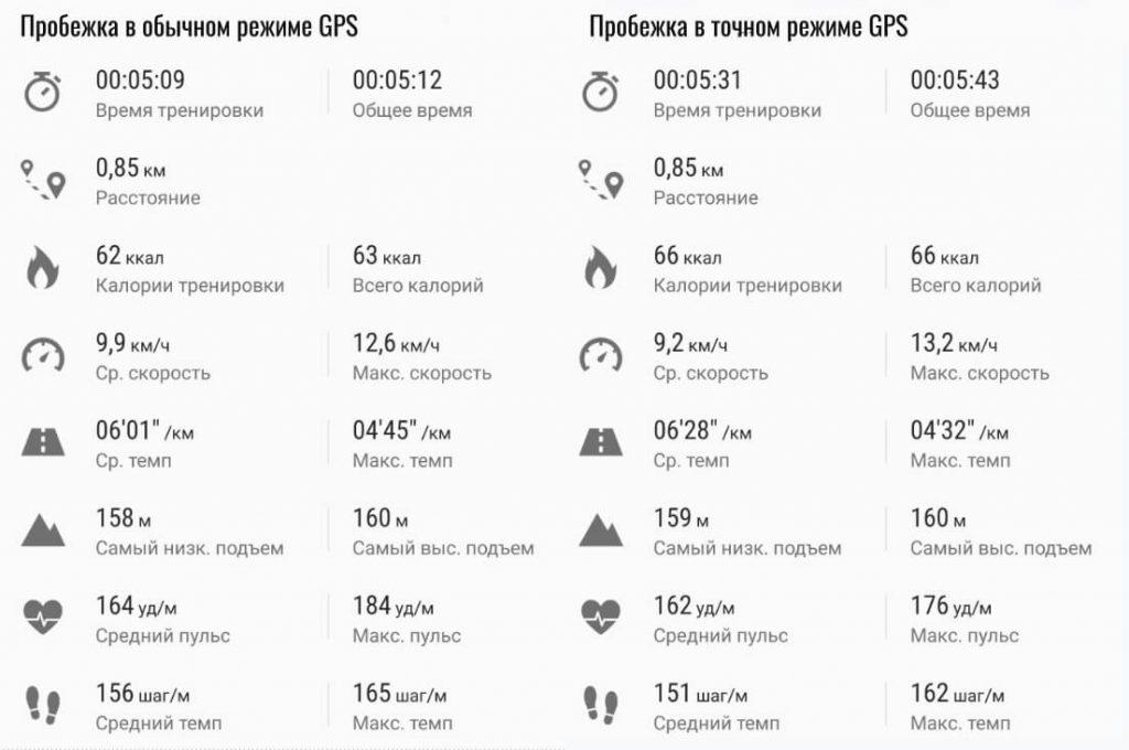 сравнение пробежки в разных режимах GPS