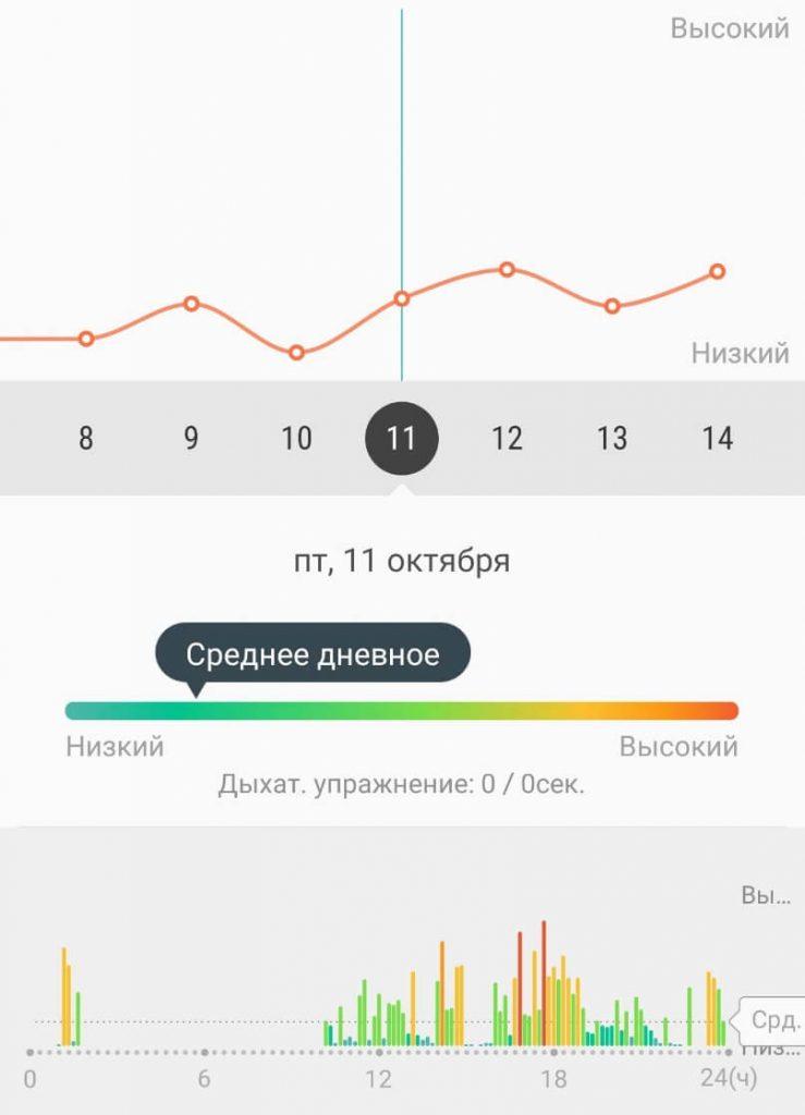 уровень измерения стресса на Galaxy Watch Active 2