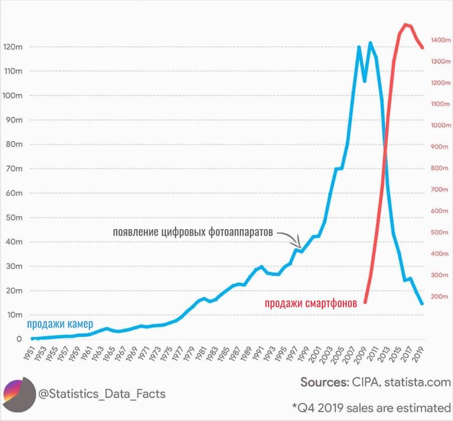 График сравнения продаж камер и смартфонов