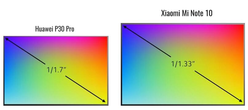 Сравнение матрицы Huawei P30 Pro и Xiaomi Mi Note 10