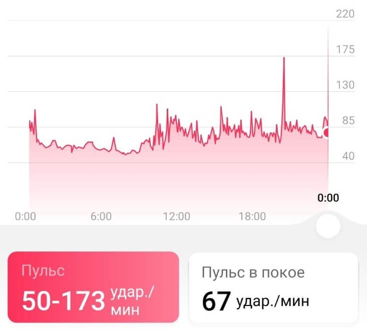 график пульса на Huawei Watch GT 2 на Android