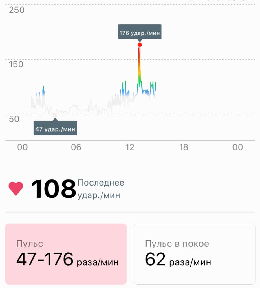 график пульса на Huawei Watch GT 2 на iPhone