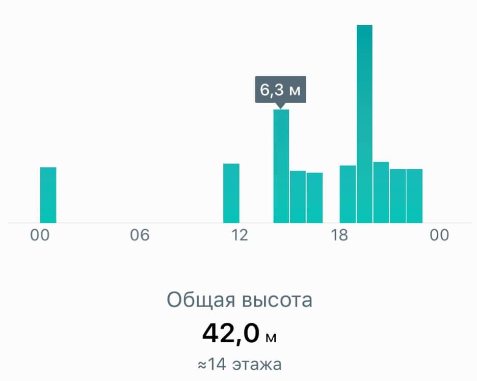 количество этажей Huawei Watch GT2