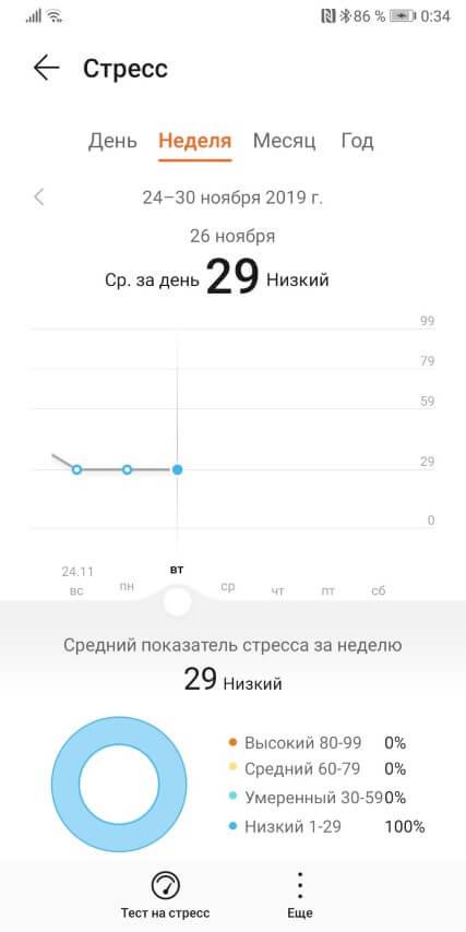 Стресс за неделю в приложение Huawei Здоровье