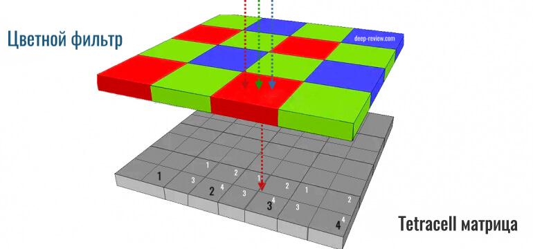 Расположение пикселей в Tetracell матрице