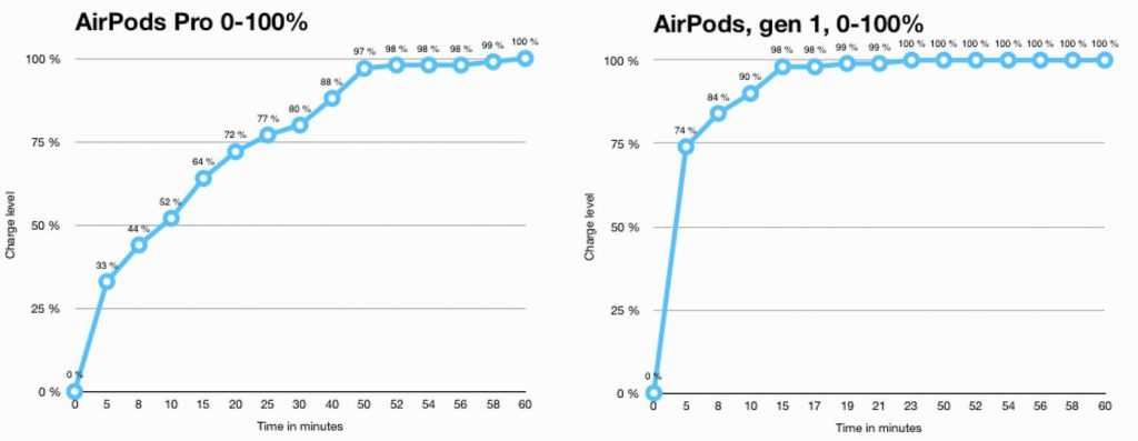 скорость зарядки AirPods Pro vs AirPods