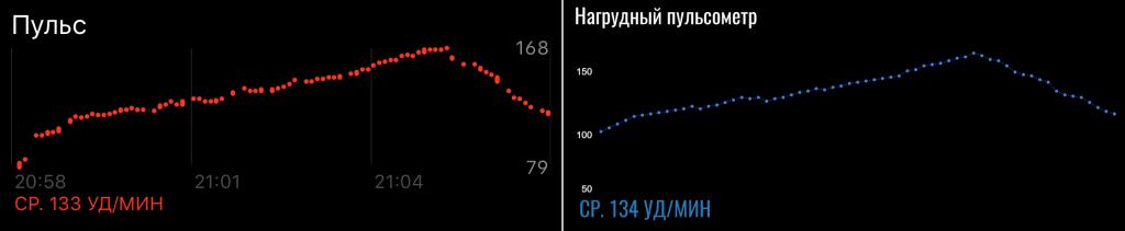 сравнение пульса Apple Watch 5 с нагрудным пульсометром