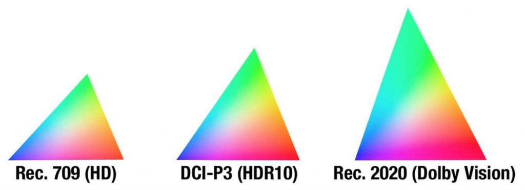 HDR10 против Dolby Vision