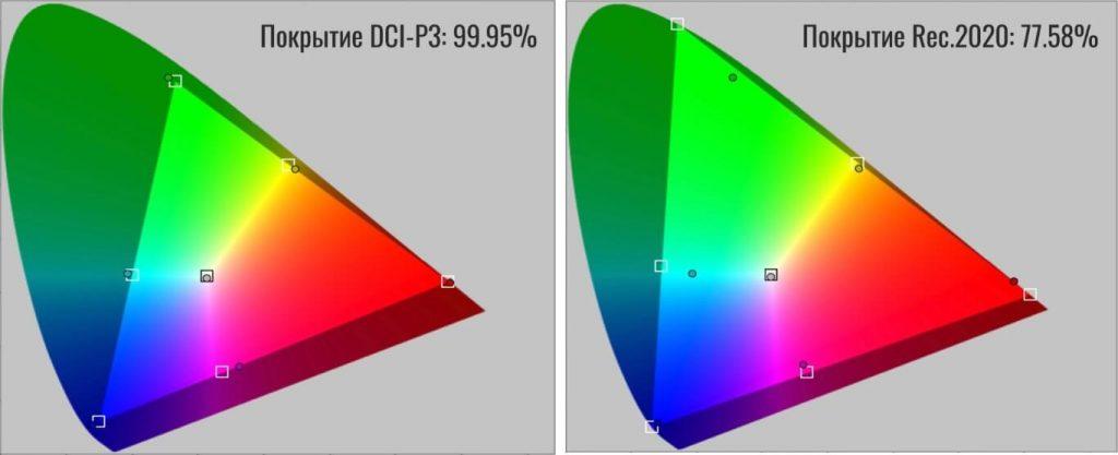 Цветовое пространство дисплея iphone 11 pro