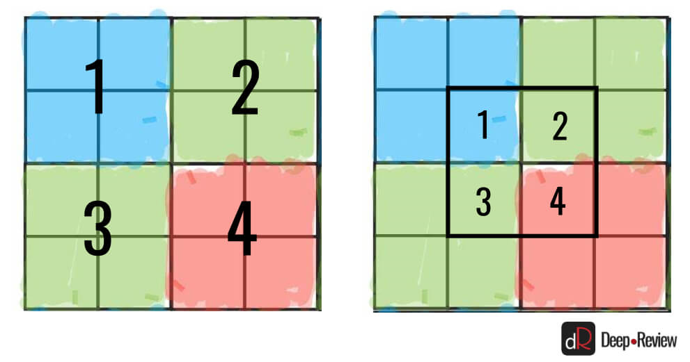 биннинг пикселей или Tetracell