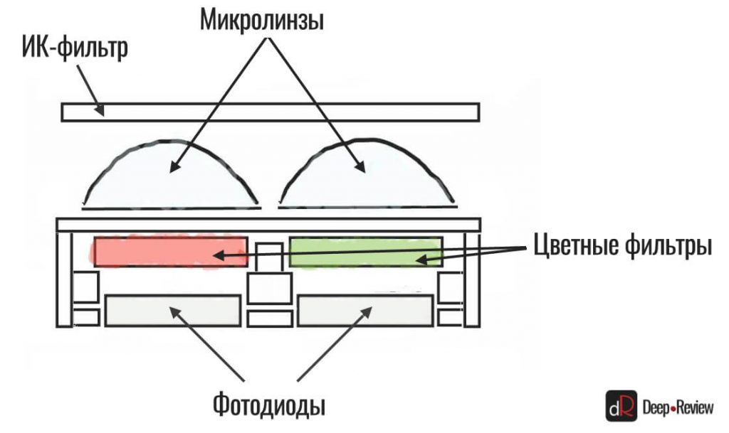устройство матрицы камеры смартфона