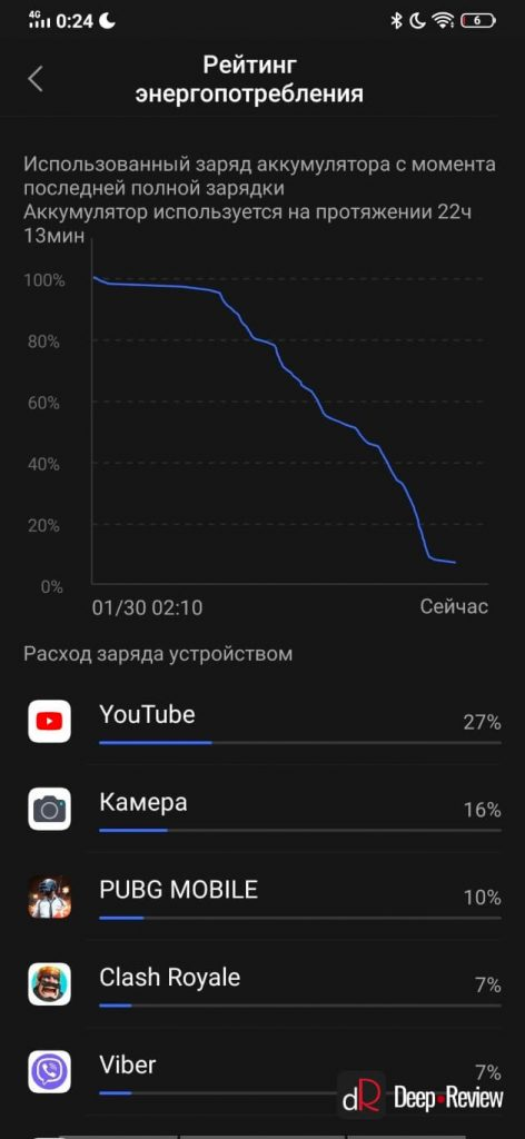 тест батареи Vivo V17