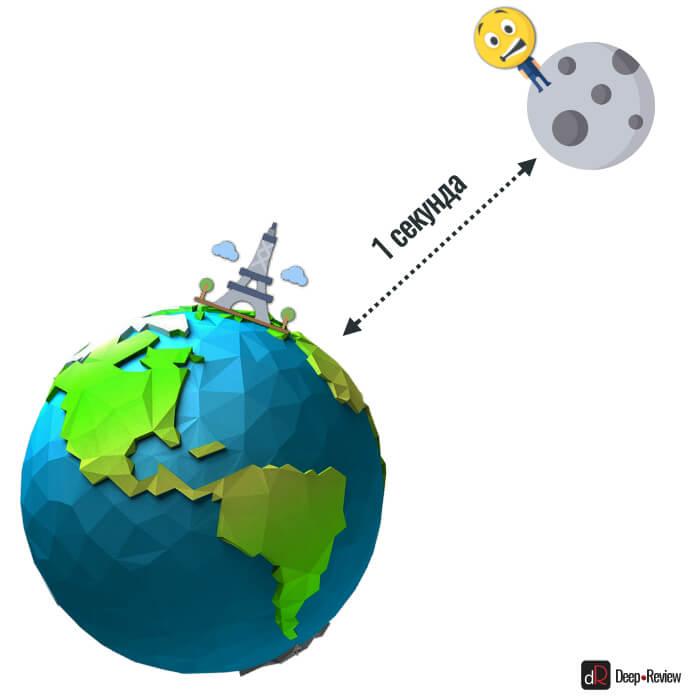разница в 1 секунду с GPS-сигналом