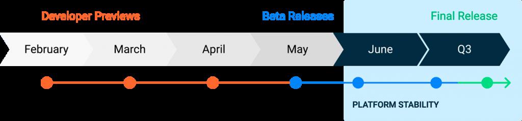 сроки выпуска Android 11
