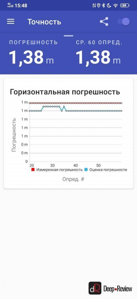 точность позиционирования vivo y19