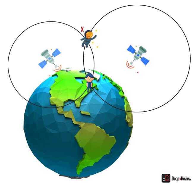 GPS-навигация по двум сигналам в космосе