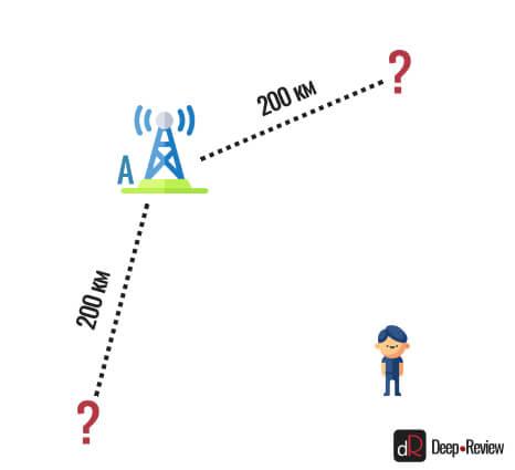 GPS-локация по одному сигналу